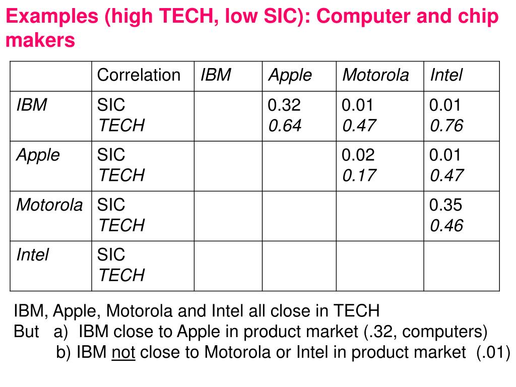 Examples (high TECH, low SIC): Computer and chip makers