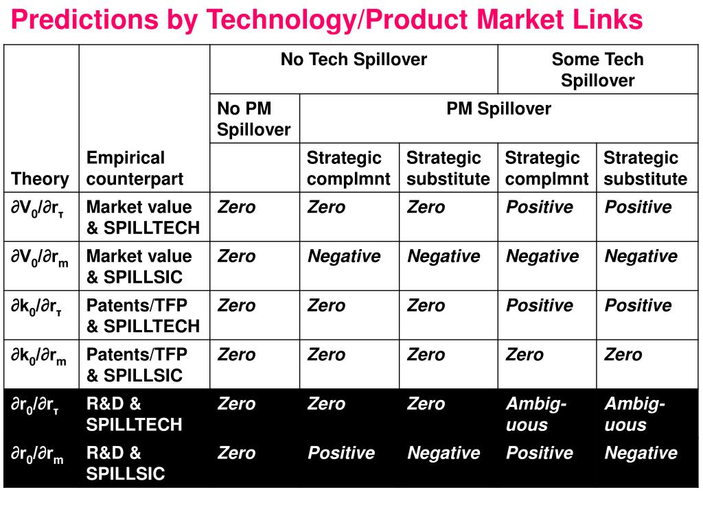 Predictions by Technology/Product Market Links