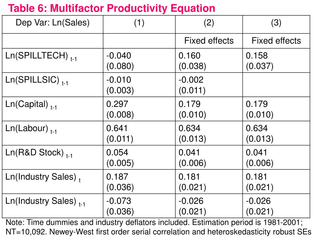 Table 6: Multifactor Productivity Equation