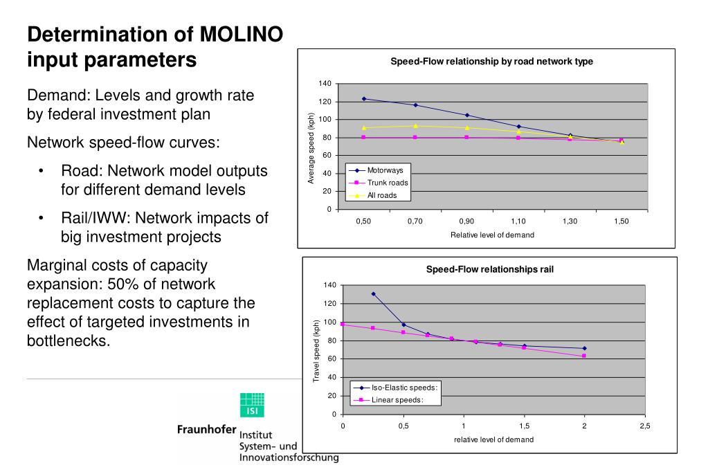 Determination of MOLINO input parameters