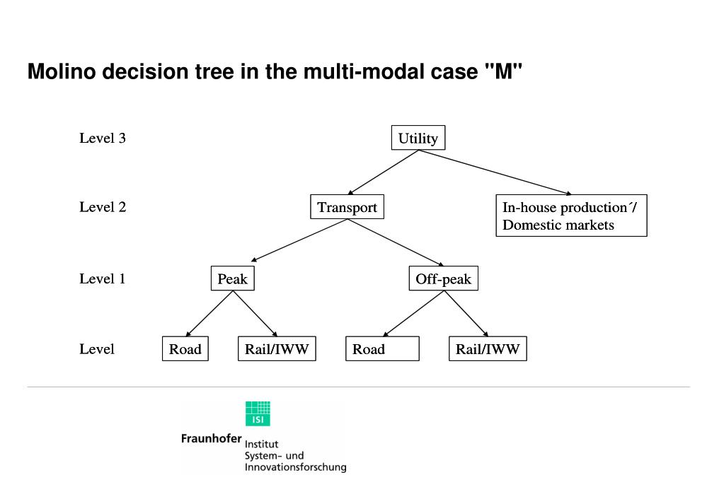 """Molino decision tree in the multi-modal case """"M"""""""