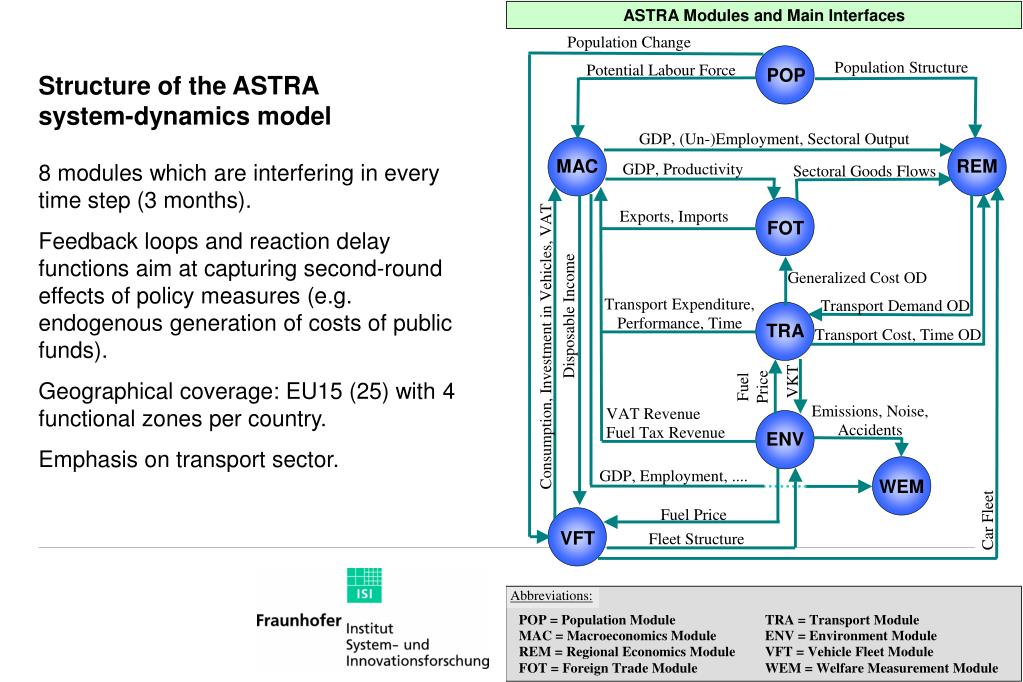 Structure of the ASTRA