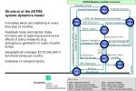structure of the astra system dynamics model