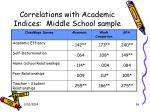 correlations with academic indices middle school sample