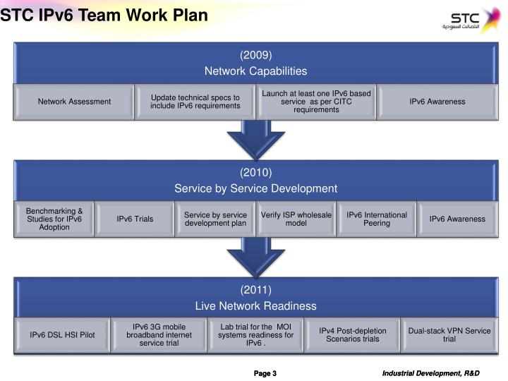 Stc ipv6 team work plan