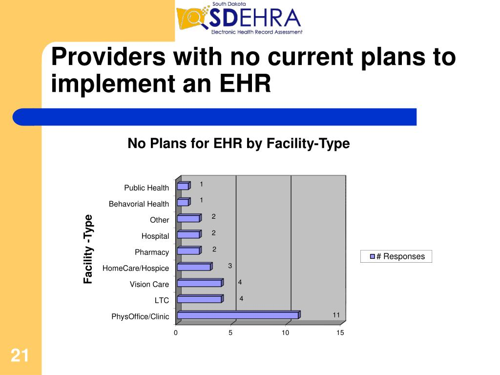 Providers with no current plans to implement an EHR