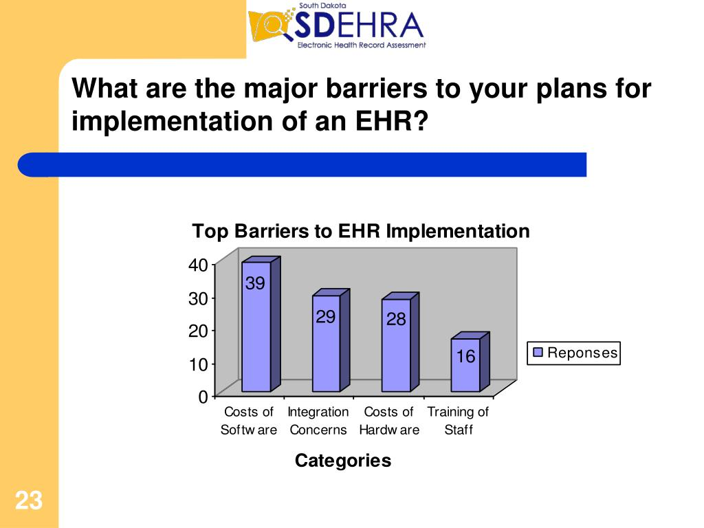 What are the major barriers to your plans for implementation of an EHR?
