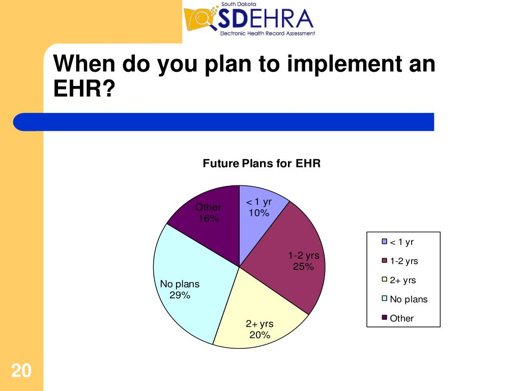 When do you plan to implement an EHR?