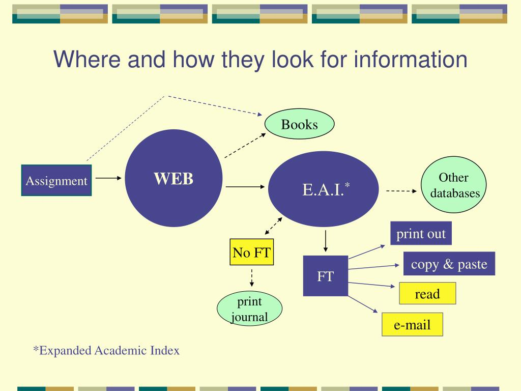 Where and how they look for information