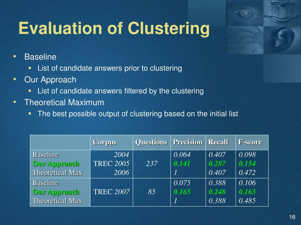 Evaluation of Clustering