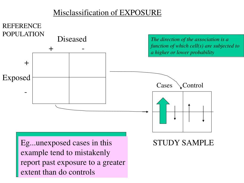 Misclassification of EXPOSURE