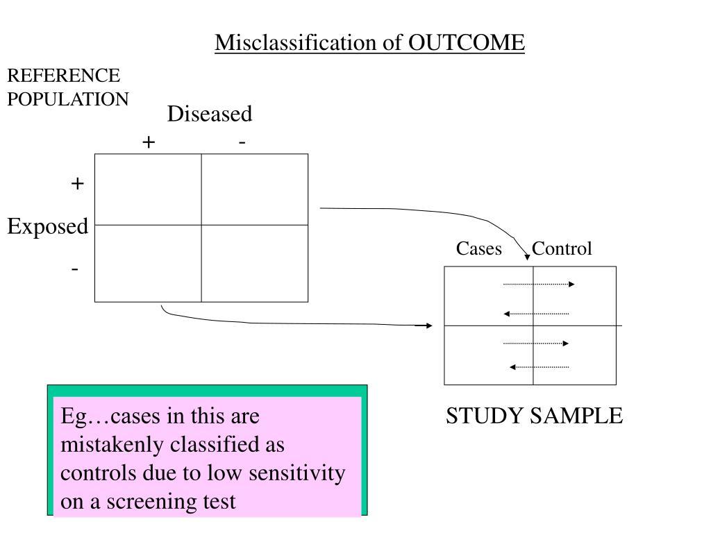 Misclassification of OUTCOME