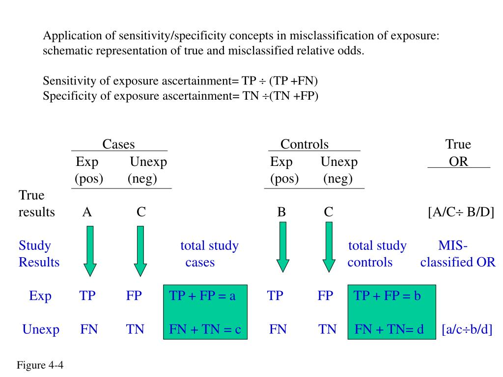 Application of sensitivity/specificity concepts in misclassification of exposure: schematic representation of true and misclassified relative odds.