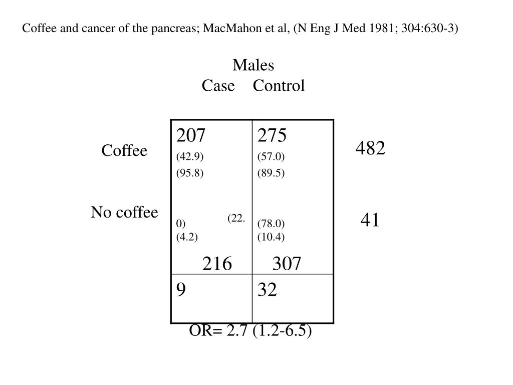 Coffee and cancer of the pancreas; MacMahon et al,