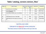 table catalog version version files