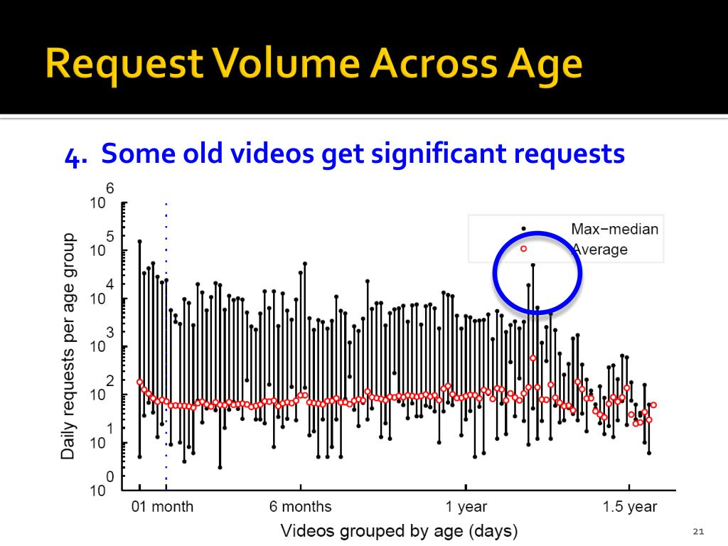 Request Volume Across Age