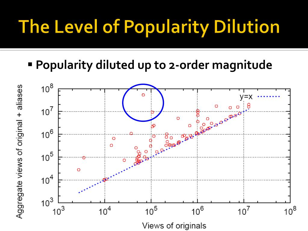 The Level of Popularity Dilution