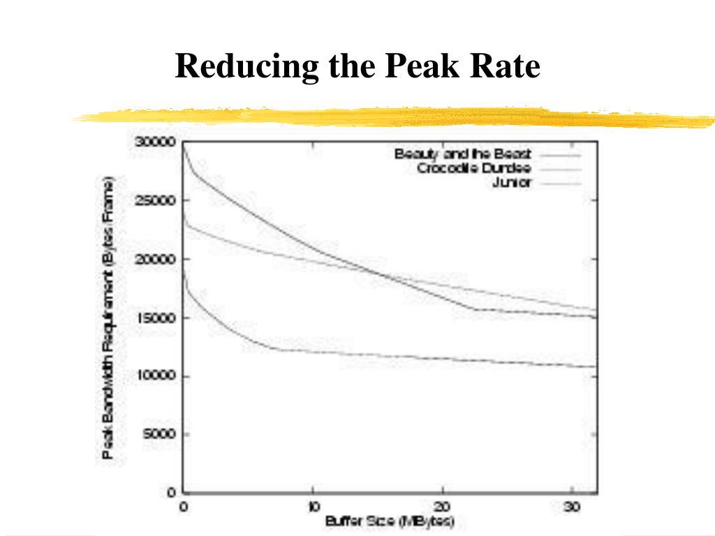 Reducing the Peak Rate