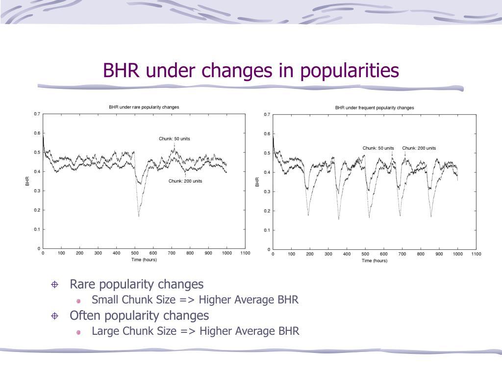 BHR under changes in popularities