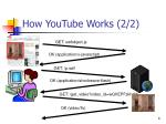 how youtube works 2 2
