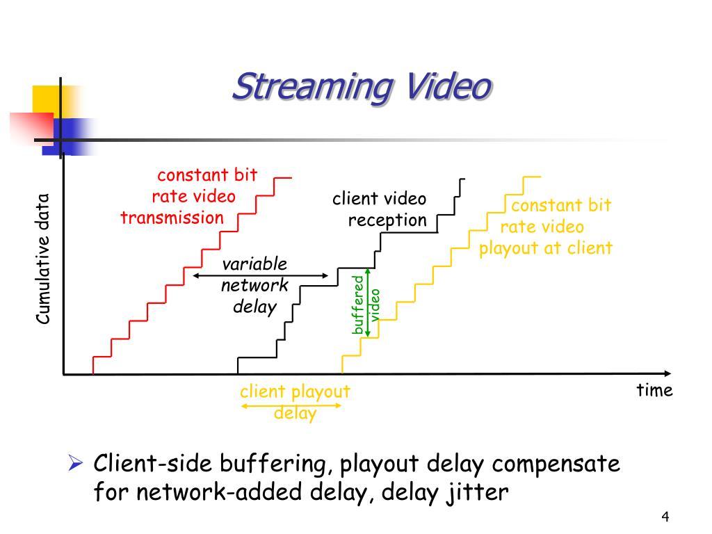 client video