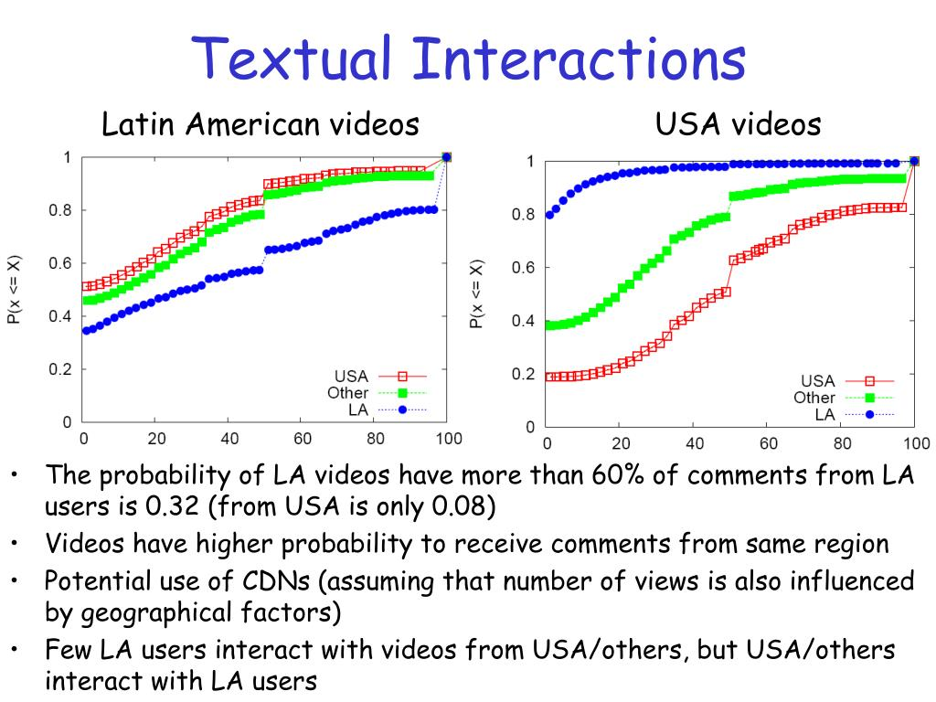 Textual Interactions