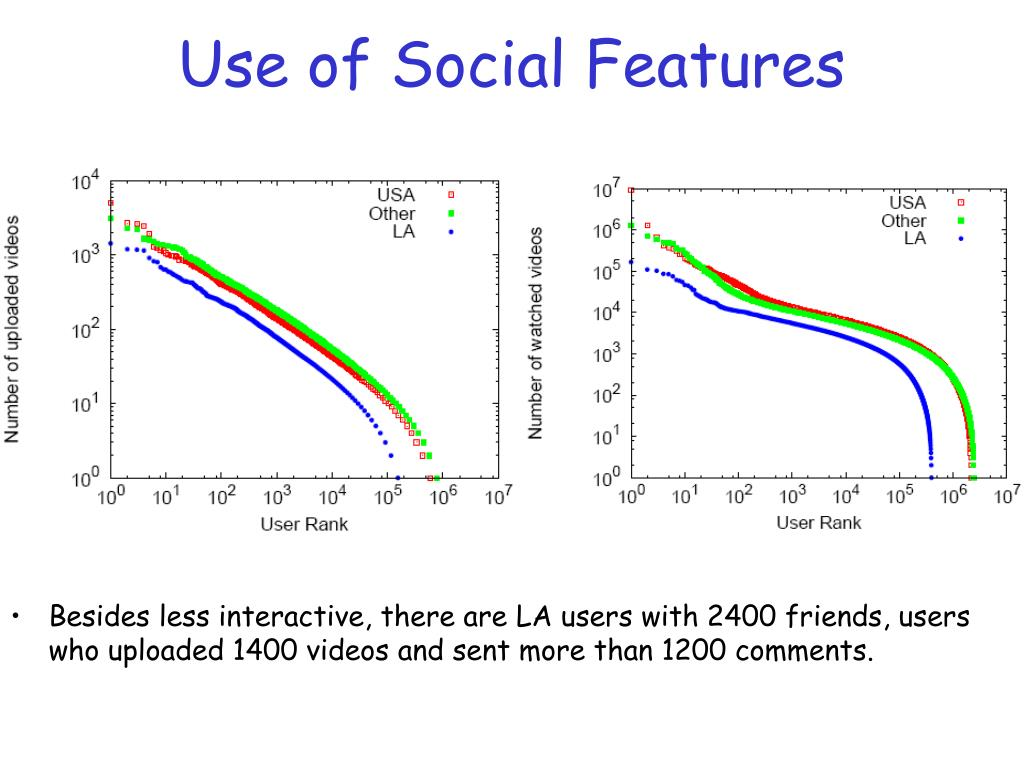 Use of Social Features