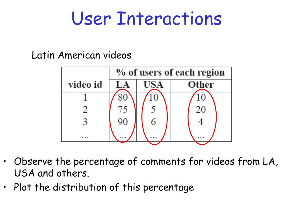 User Interactions