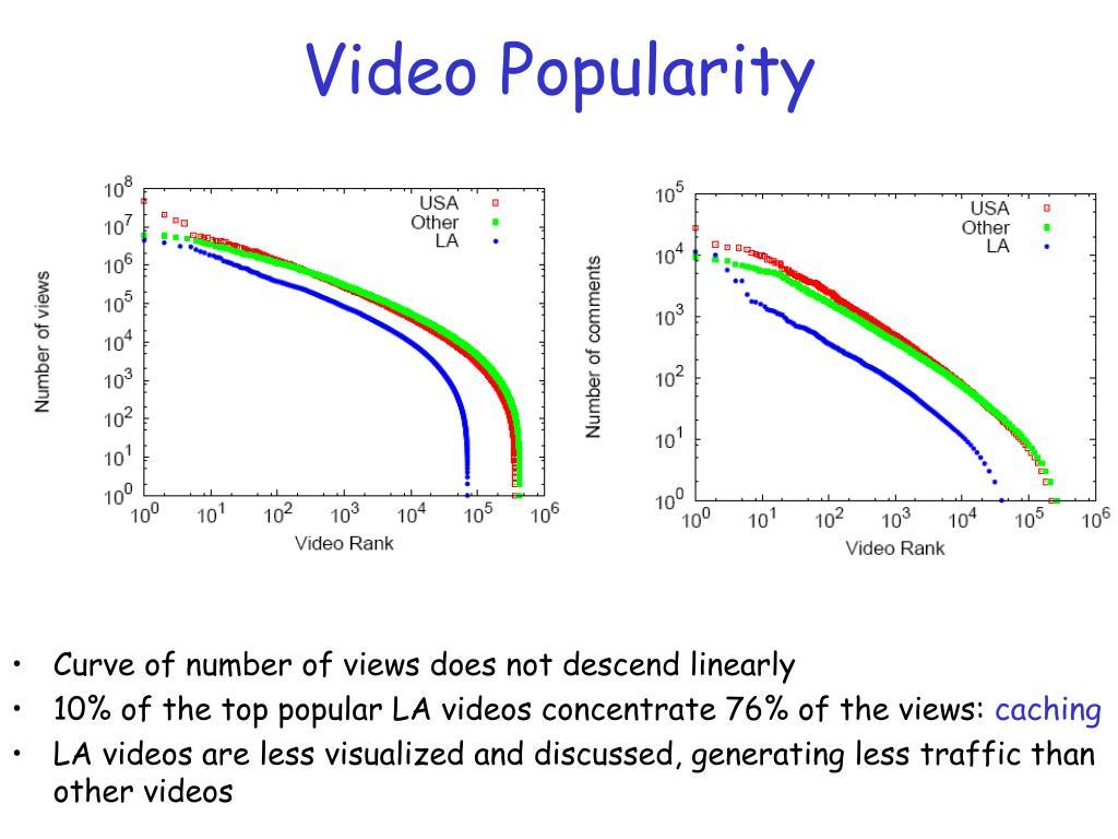 Video Popularity