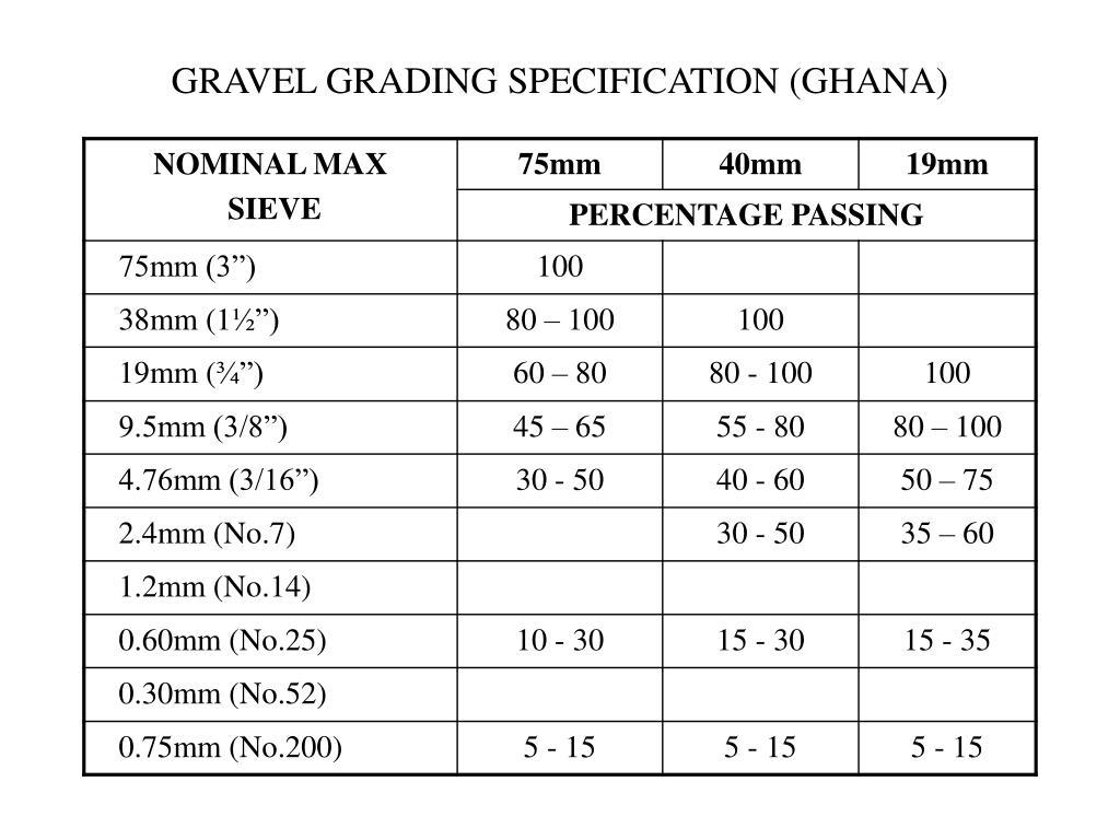 GRAVEL GRADING SPECIFICATION (GHANA)