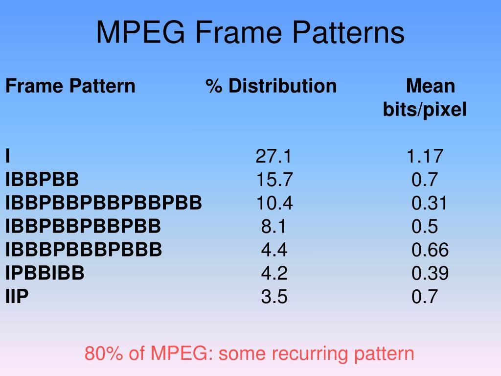 MPEG Frame Patterns