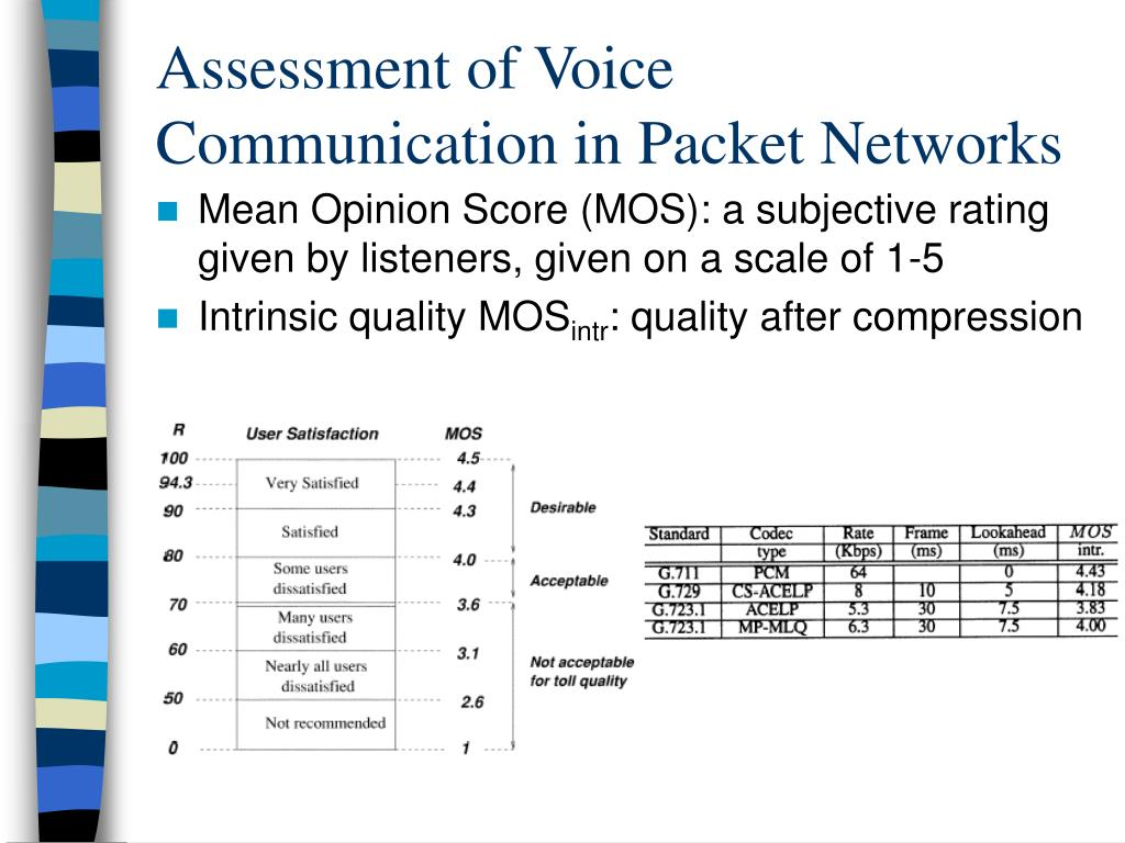 Assessment of Voice Communication in Packet Networks