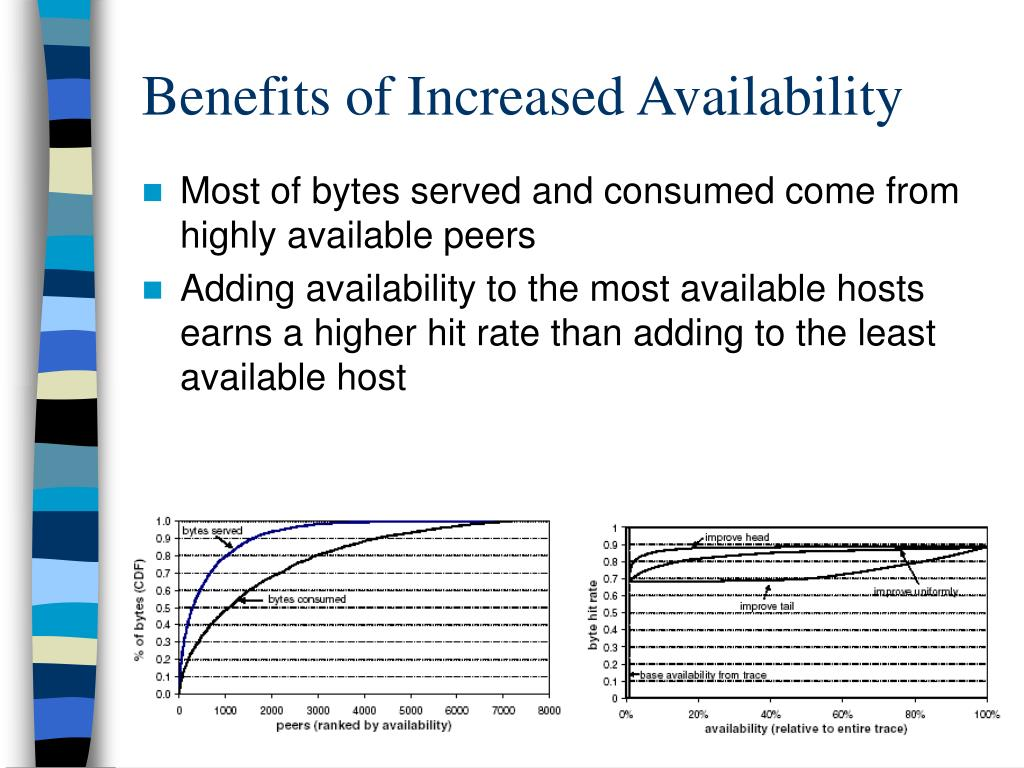 Benefits of Increased Availability