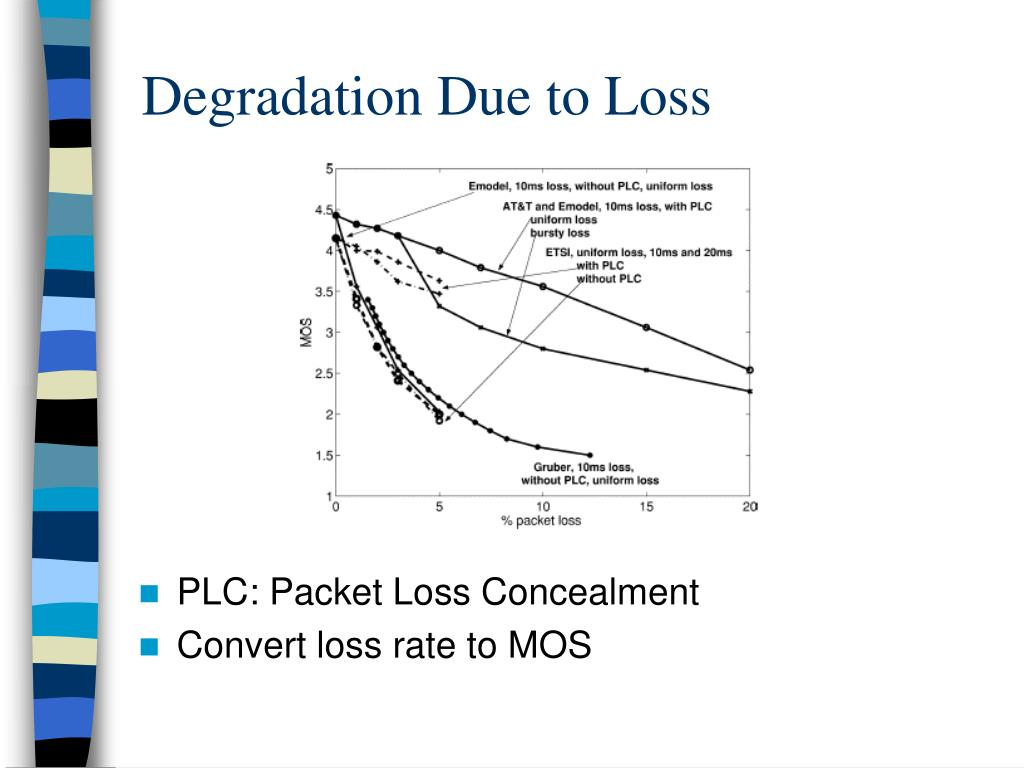 Degradation Due to Loss