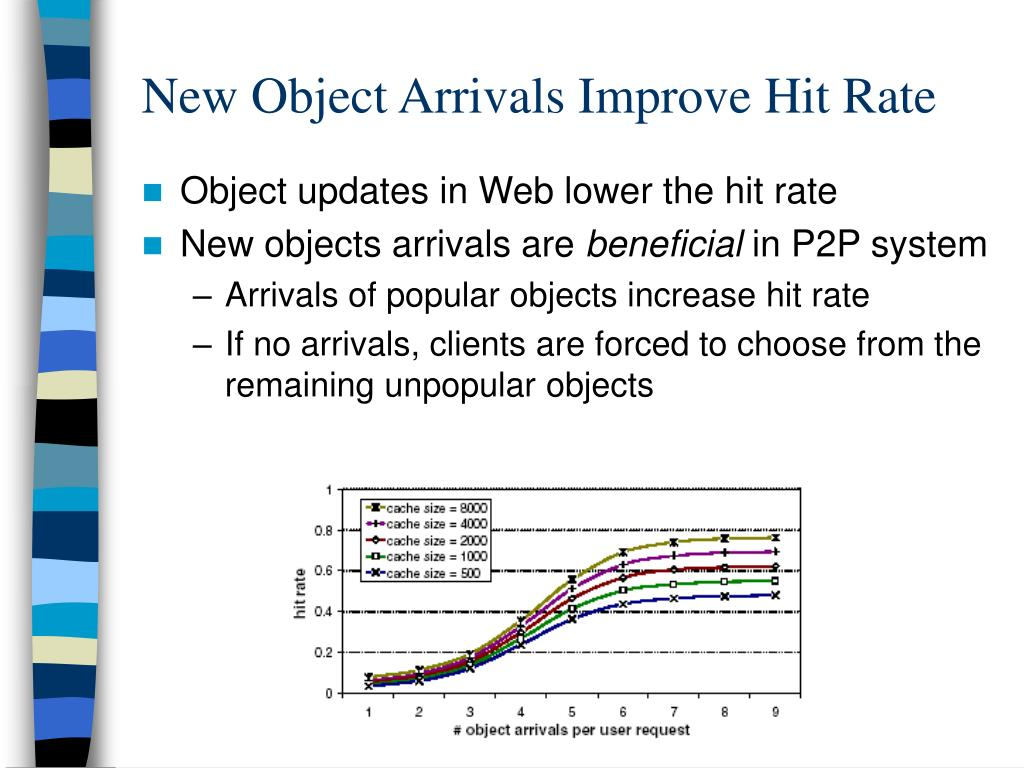New Object Arrivals Improve Hit Rate