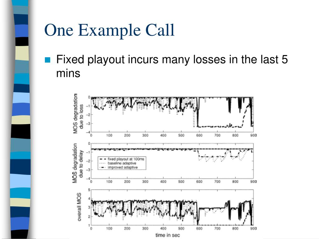 One Example Call