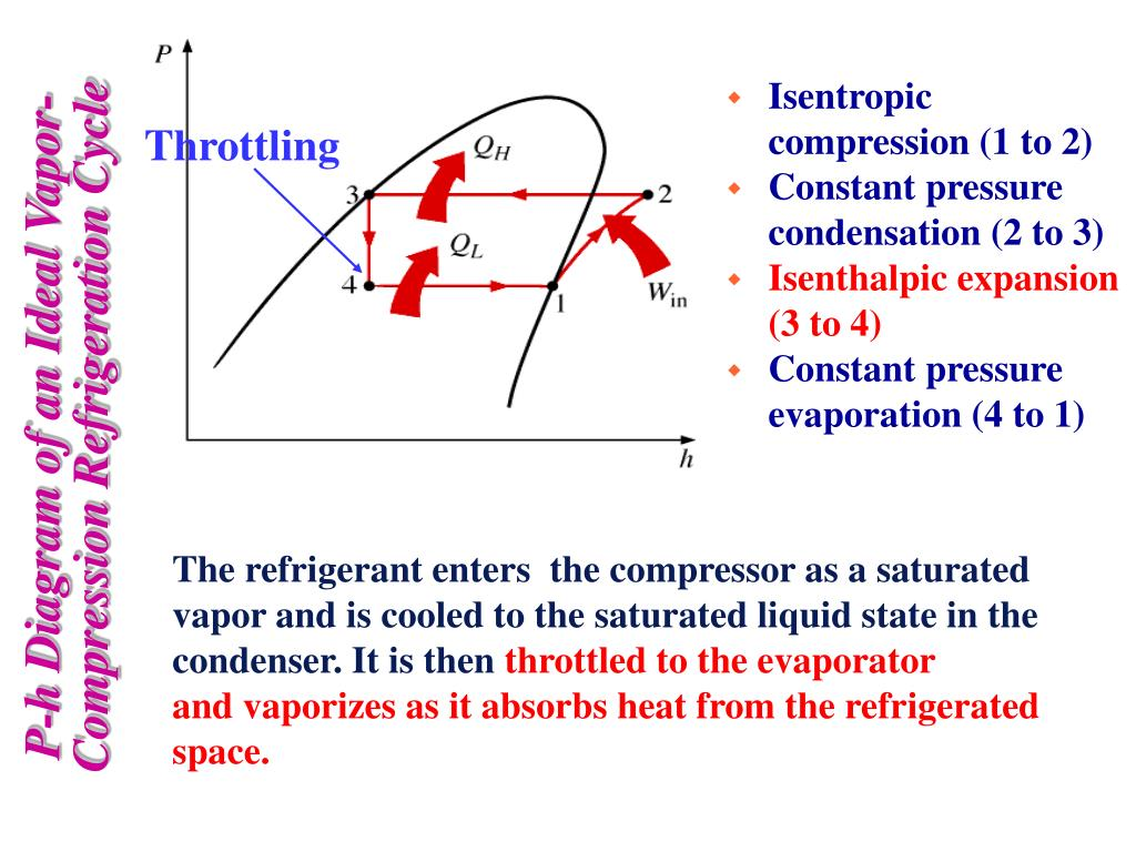 Ppt - Components Of Thermodynamic Cycles Powerpoint Presentation  Free Download