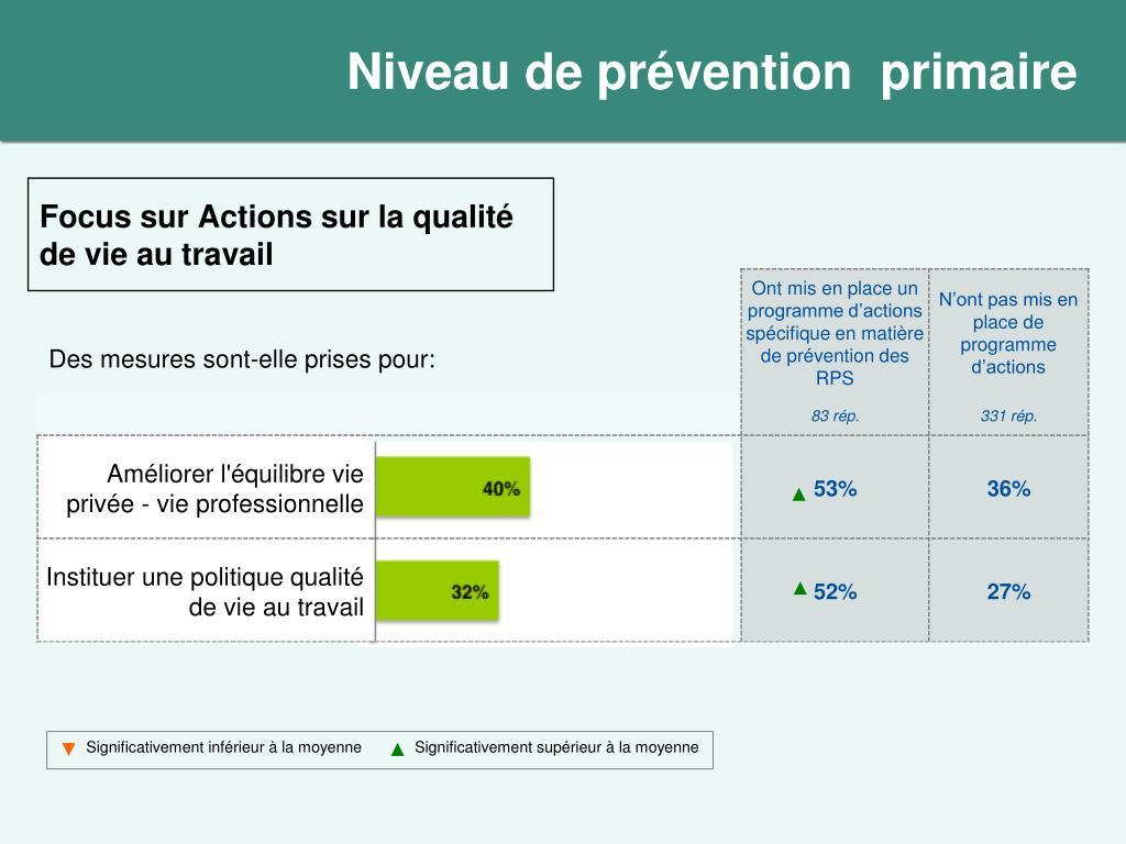 Niveau de prévention  primaire