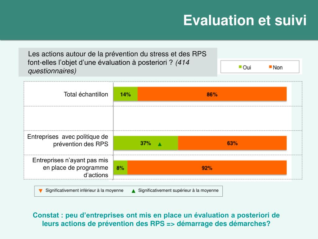 Evaluation et suivi