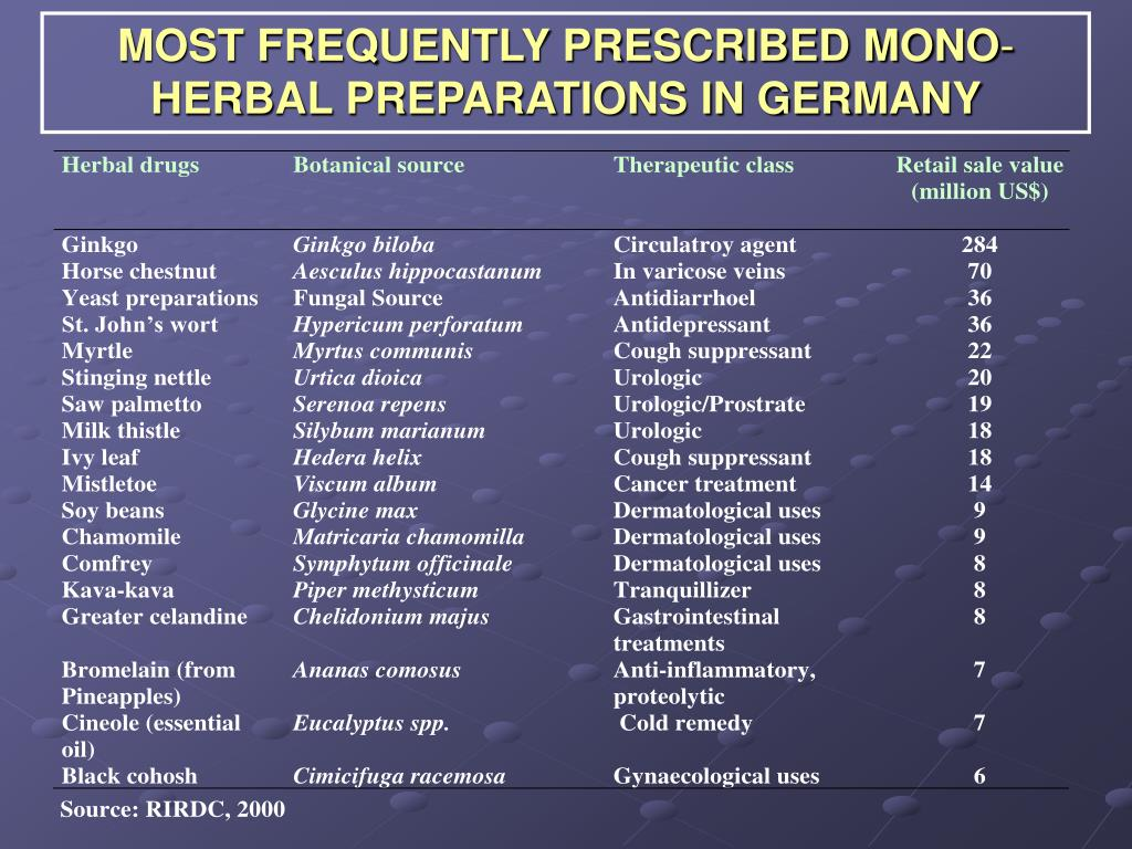 MOST FREQUENTLY PRESCRIBED MONO