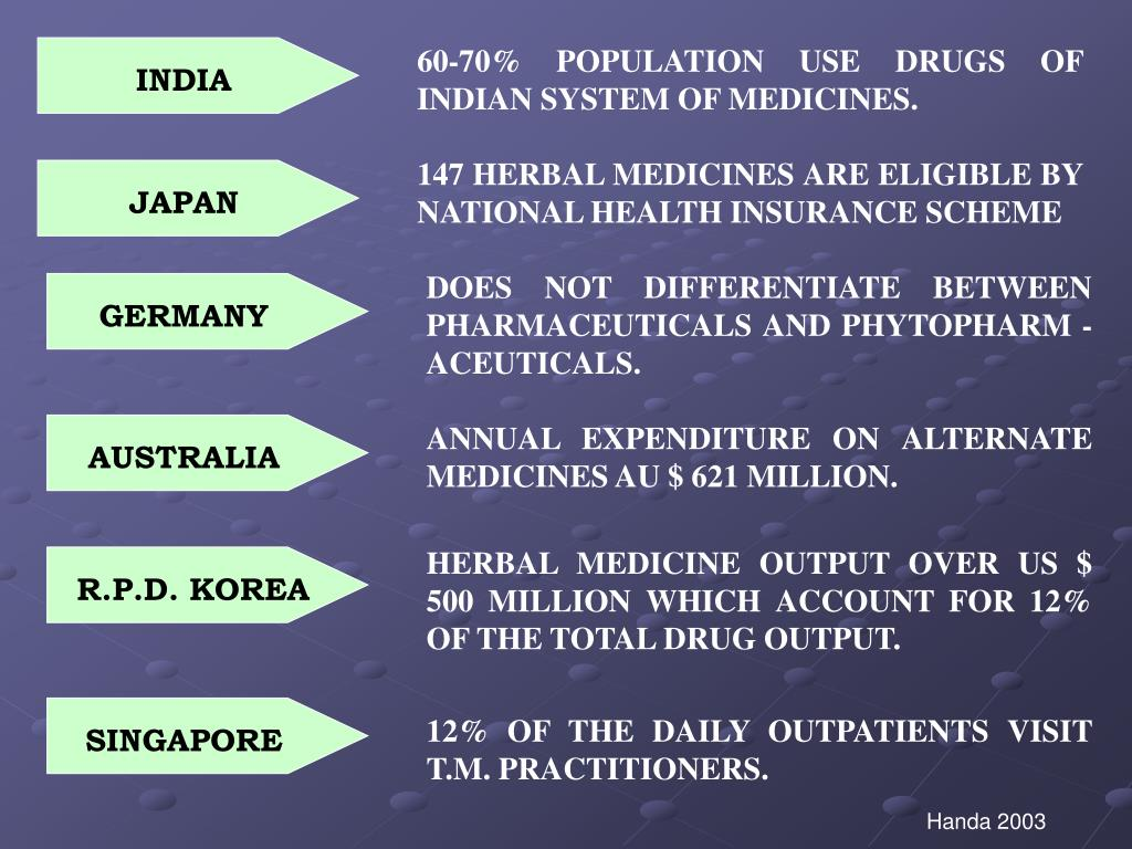 60-70% POPULATION USE DRUGS OF INDIAN SYSTEM OF MEDICINES.