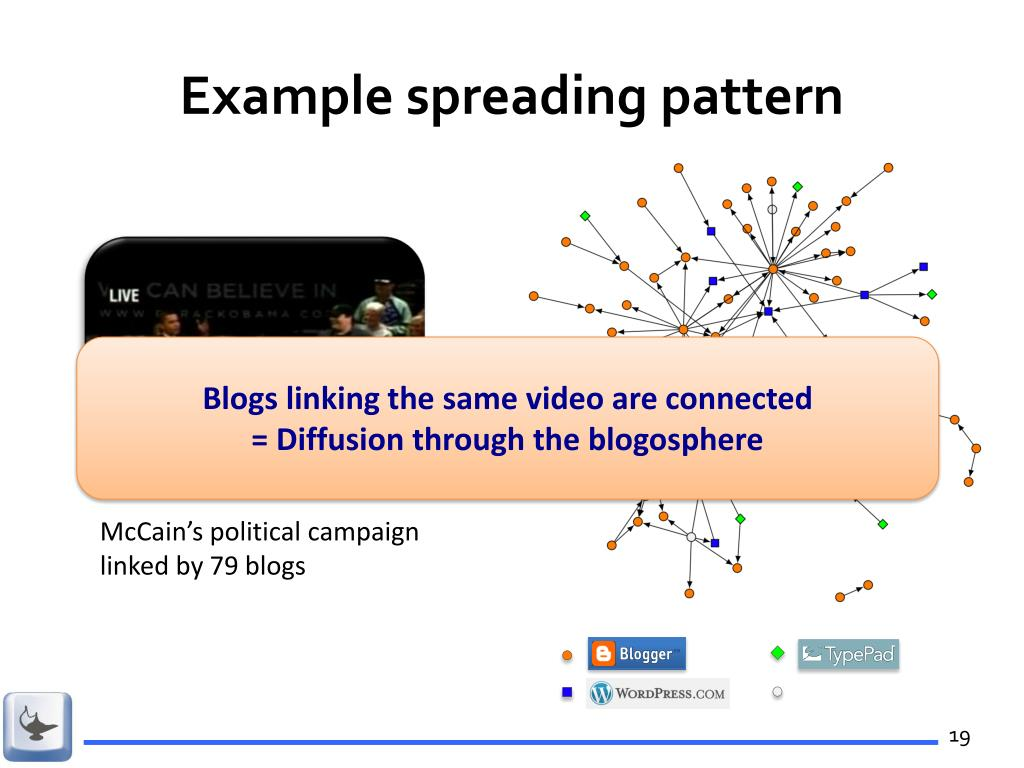 Example spreading pattern