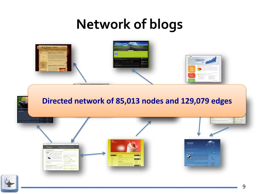 Network of blogs
