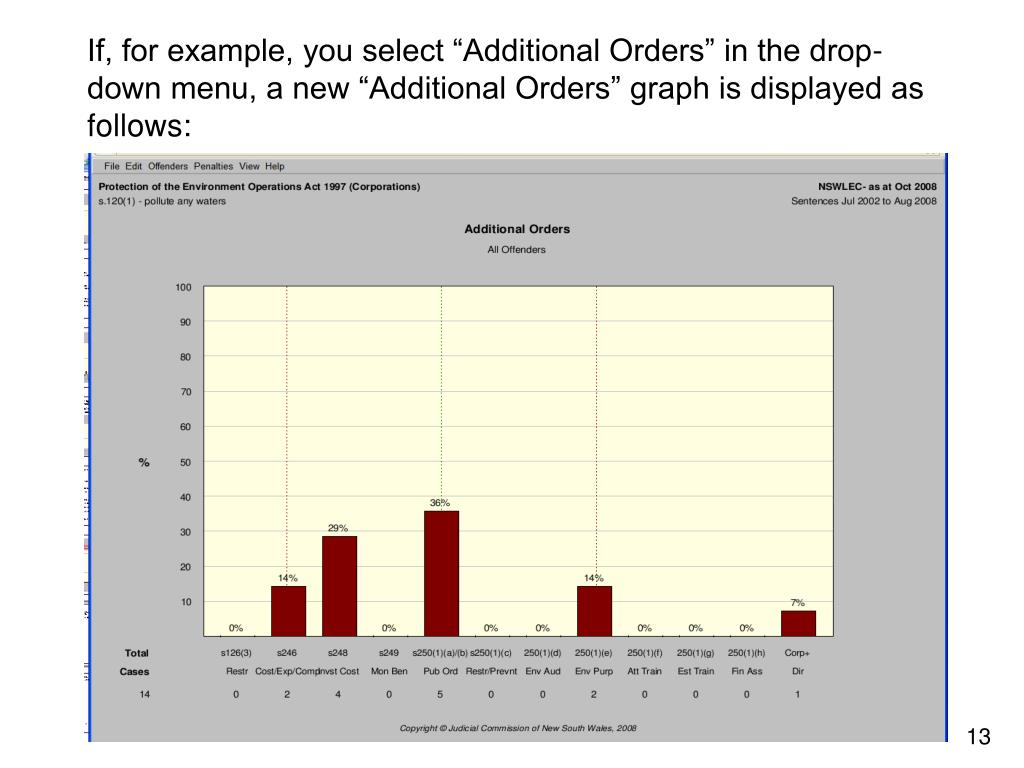 "If, for example, you select ""Additional Orders"" in the drop-down menu, a new ""Additional Orders"" graph is displayed as follows:"