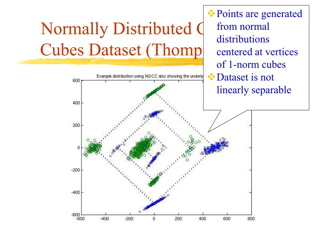 Points are generated from normal distributions centered at vertices of 1-norm cubes