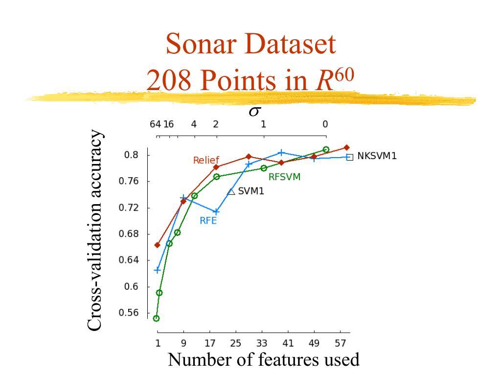 Sonar Dataset