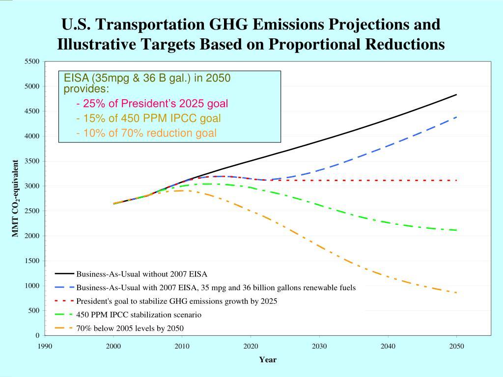 EISA (35mpg & 36 B gal.) in 2050           provides: