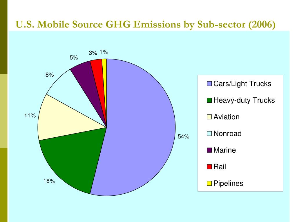 U.S. Mobile Source GHG Emissions by Sub-sector (2006)