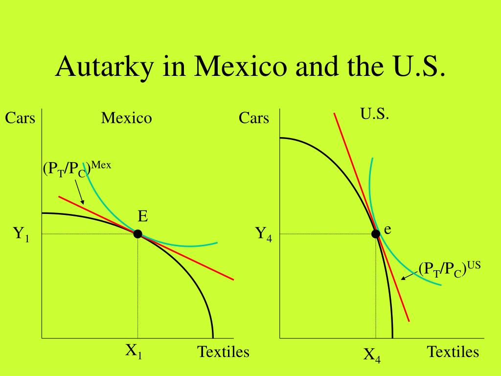 Autarky in Mexico and the U.S.