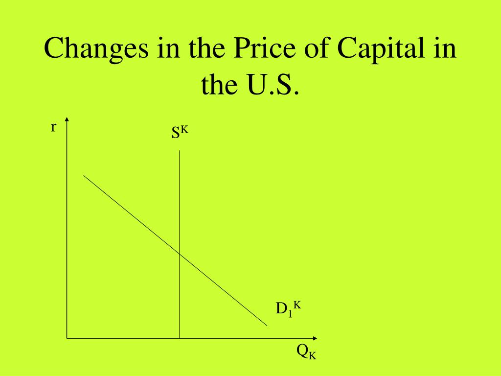 Changes in the Price of Capital in the U.S.